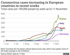 grafic cu cazurile covid19 din europa, valul 2 al pandemiei de covid-19