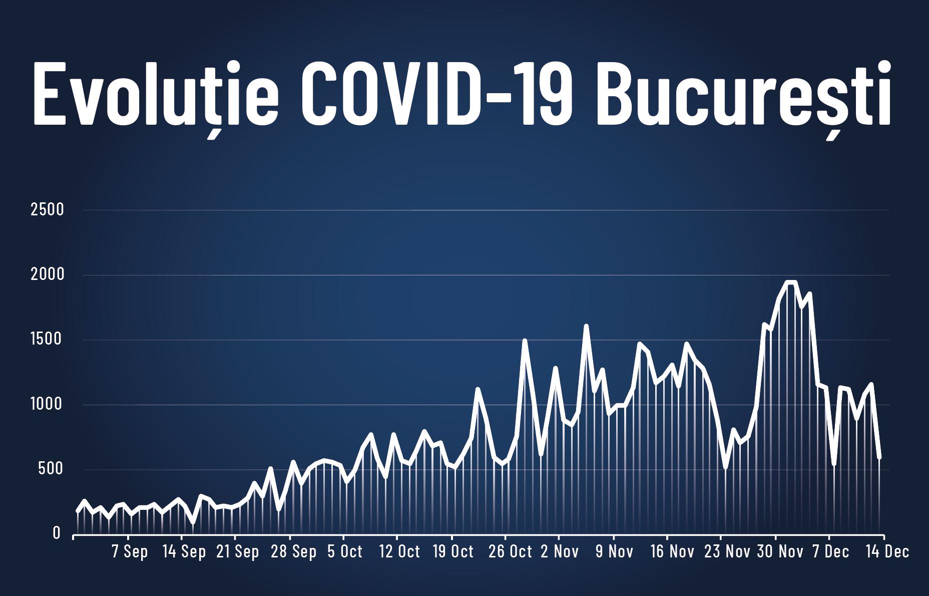 grafic ce reprezintă evoluția cazurilor de COVID-19 la nivelul municipiului București.