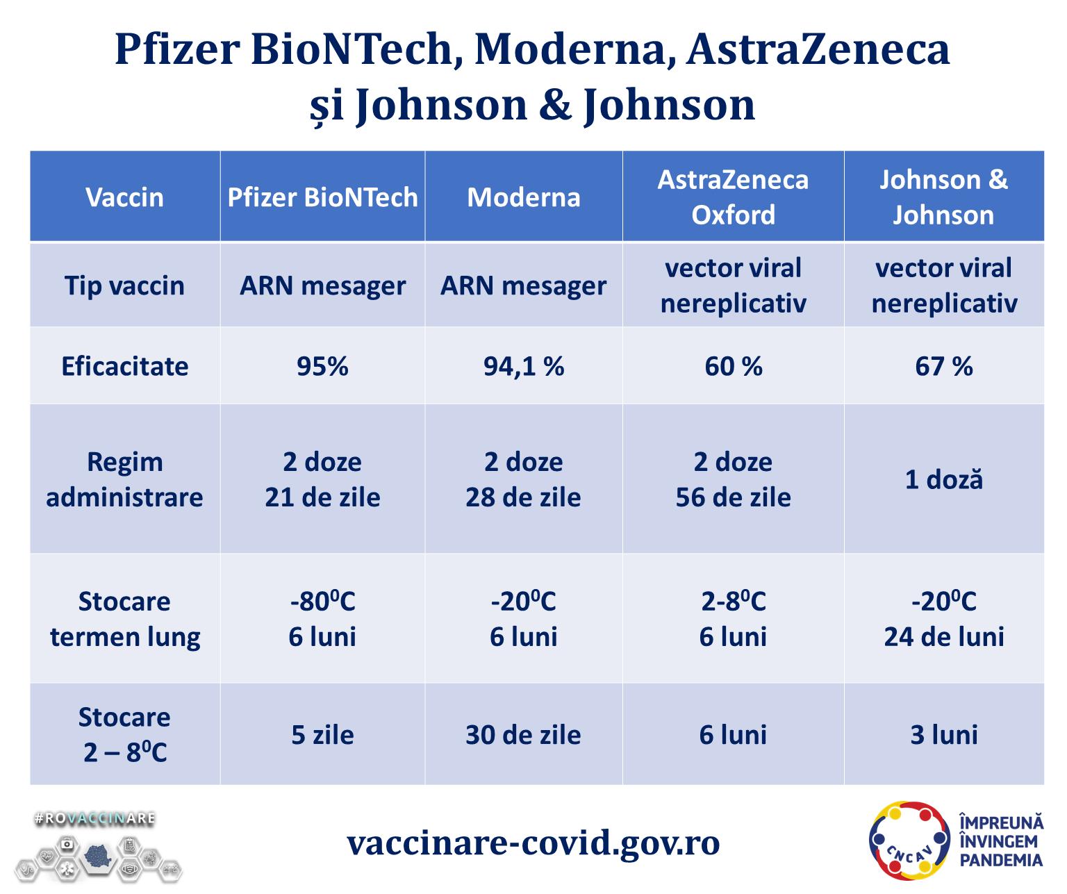 Cele patru tipuri de vaccin anti-COVID aprobate de Comisia Europeana