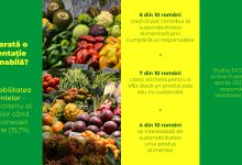 Photo of Studiu: Românii spun că sunt interesați de alimentele sustenabile, dar în practică nu le cumpără mai deloc
