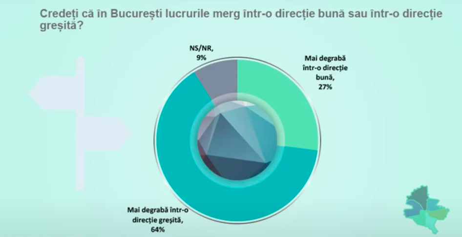 Sondaj CURS București