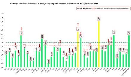 Rata de incidență din București se apropie de 2/1.000 de locuitori, când Capitala intră în scenariul galben. Cum sunt afectate școlile