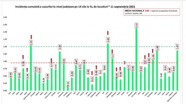Bilanț COVID-19 București, sâmbătă, 11 septembrie. Număr alarmant de cazuri în Capitală